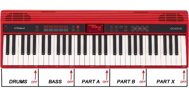 Uno schema che illustra come sono organizzate le cinque parti nel modo Loop Mix: la freccia indica la nota che interrompe la riproduzione del pattern di ogni parte