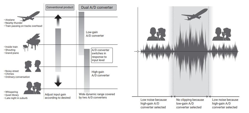 Zoom F6 mogar registratore portatile rec recorder studio audio pro live audiofader test vincenzo bellanova