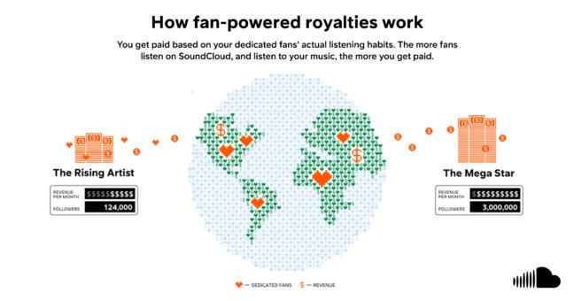 soundcloud user centric royalties